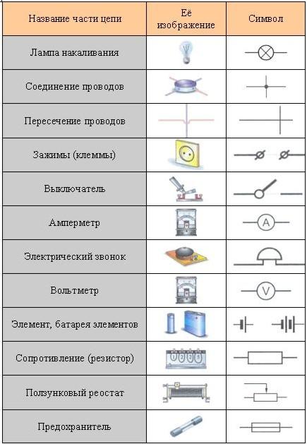 Условные обозначения химических схем