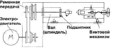 Устройство и работа токарного станка